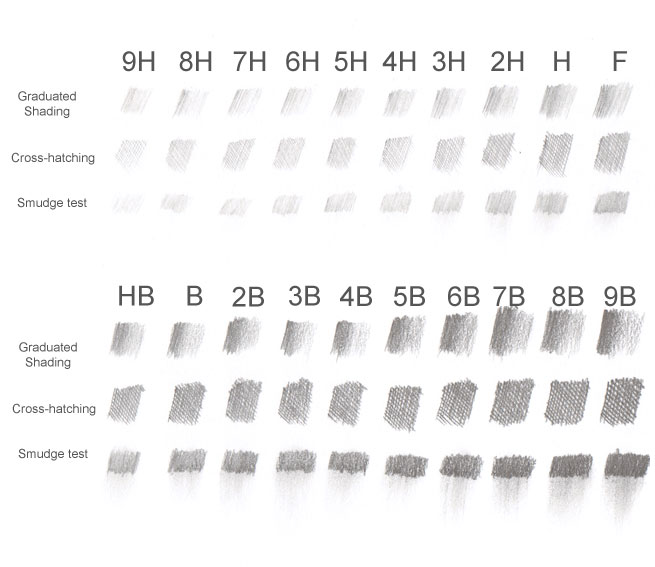 A Guide to the Grades of Graphite Pencils